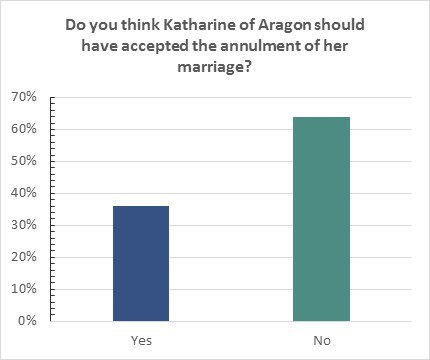 Survey Results Katharine Of Aragon